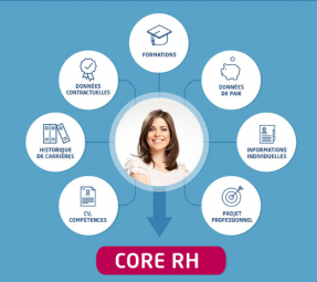 Core RH carré