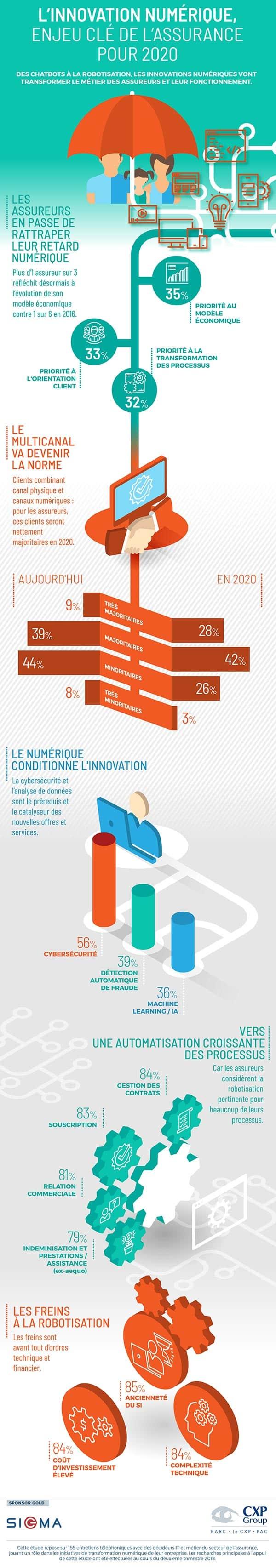 Infographie innovation numerique assurance