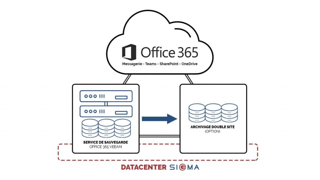 schéma sauvegarde office 365