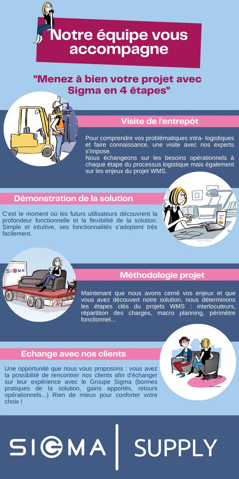 Infographie : notre méthodologie d'accompagnement en 4 étapes